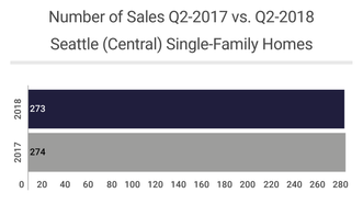 Q2 Market Update: Seattle (Central)