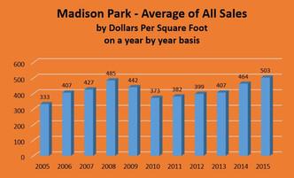 10 years of Price History - Madison Park, Broadmoor, Denny Blaine and Washington Park.