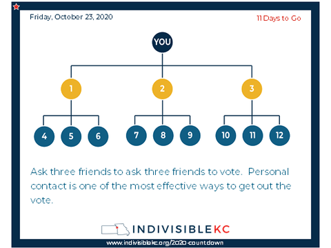 "Voter turn out is critical.  It's easy to ask a favor of a friend.  A simple text will do, ""This election is super important.  Can I ask you to ask three of your friends to make sure they vote?"""