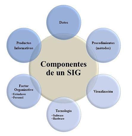componentes-de-un-sig.jpg