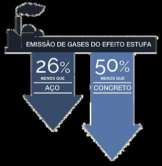 Sustentabilidade da Madeira