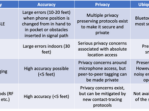 Digital Contact Tracing (Part three): Technologies for Identifying Contact