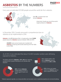 Asbestos by the Numbers