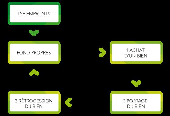 Modele economique EPFL Perpignan