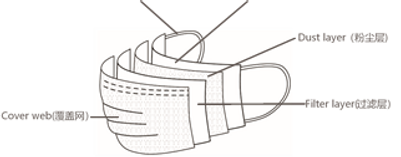 EIMO facemask respirator layers.png
