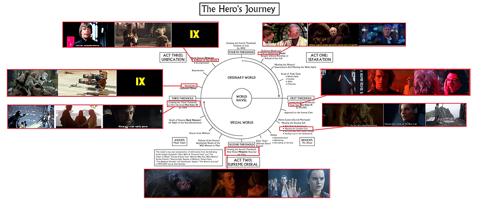 illustrated Heros Journey Circle.png