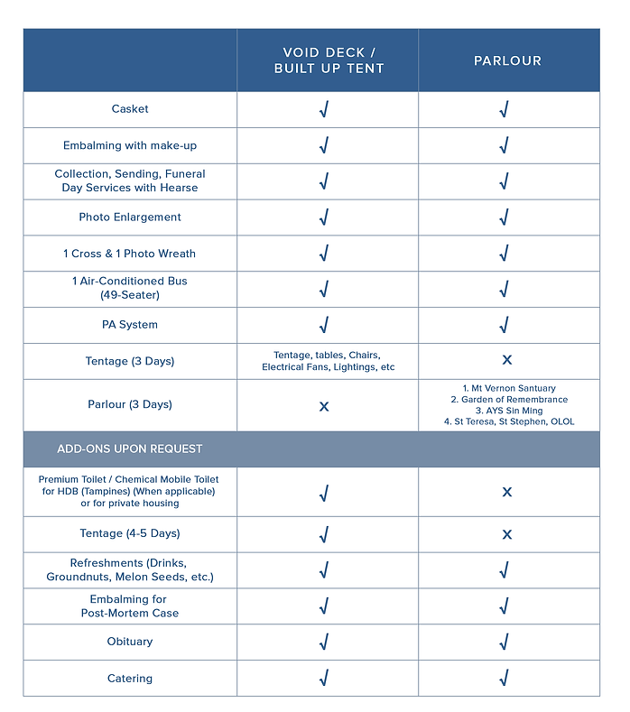 Funeral Package Overview