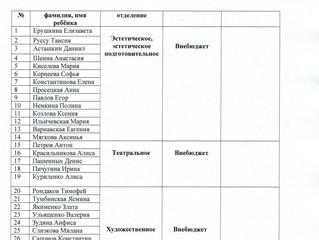 """Списки поступивших в """"Апрелевскую школу искусств"""""""