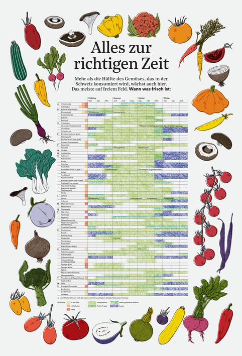 Gemüse vom Grill - Alles andere ist Beilage