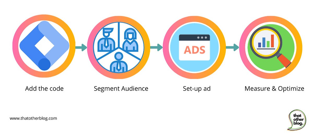 retargeting step for digital marketing.