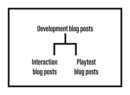 Semester 2: Navigating the blog posts