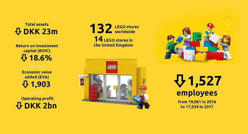 5-6LEGO BusinessTransformation_website2.