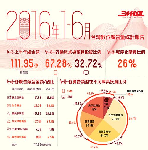 資料來源:台北市數位行銷經營協會 (DMA)