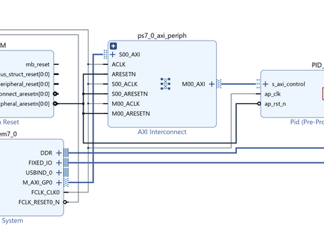 MicroZed Chronicles: Proportional Integral Derivative Controller using HLS