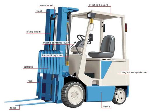 Basic Forklift Parts
