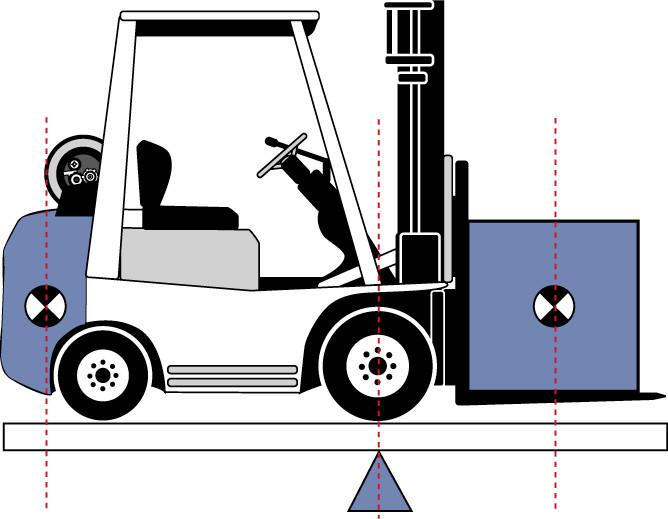 Singapore Forklift Load Center