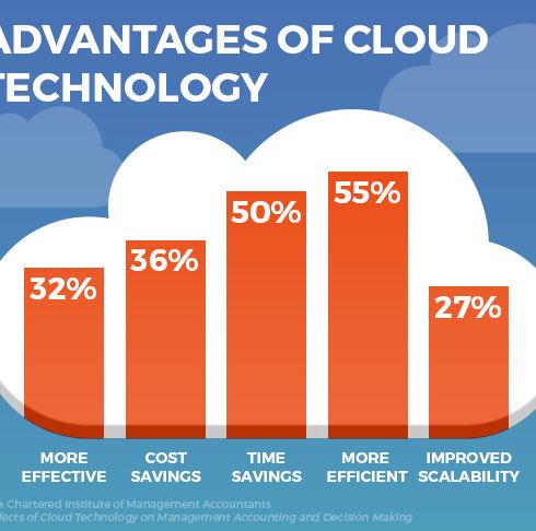 Cloud computing CIMA.jpg