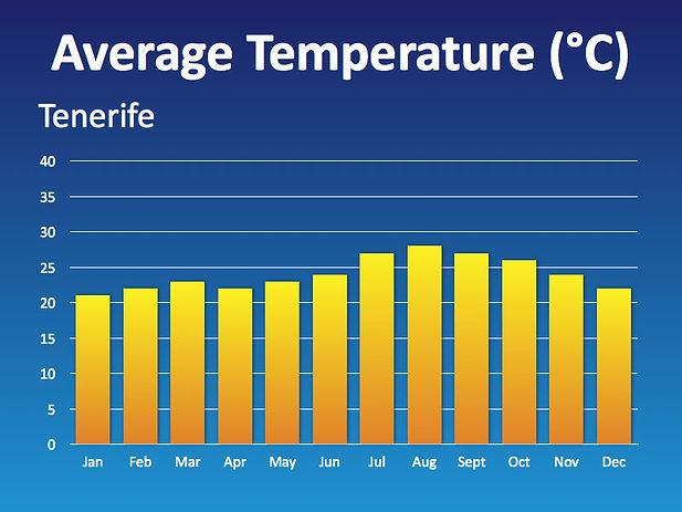 Oru prognozes tenerifeje, orai tenerifeje, oras tenerifeje, temperatura tenerifeje, atostogos tenerifeje, oras tenerifeje, poilsis tenerifeje