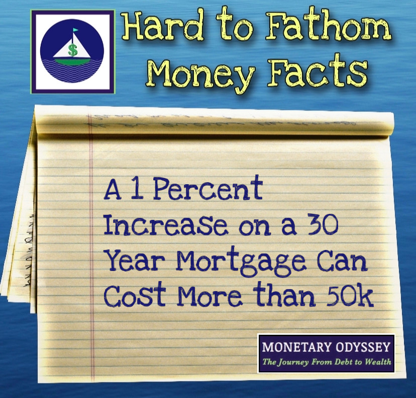 Mortgage Interest Rate