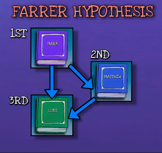 Farrer Hypothesis
