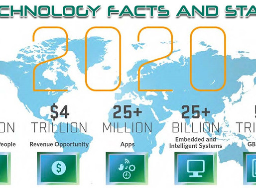 TOP TECHNOLOGY FACTS-#THETECHNICALERA