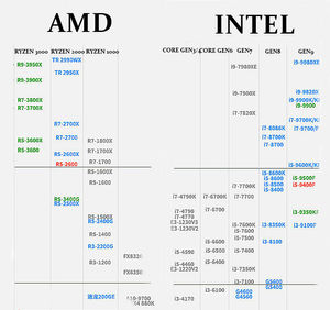 CPU Performance Hierarchy Including AMD RYZEN gen3 vs INTEL