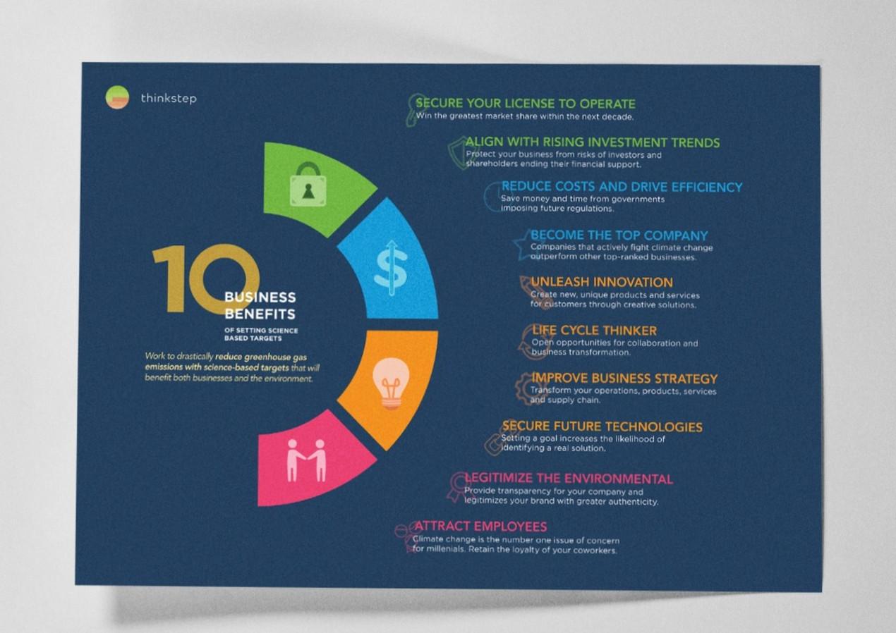 10 BUSINESS BENEFITS (THINKSTEP)