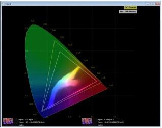 圖二:OmniTek的CIE色彩空間色度圖的顯示範例