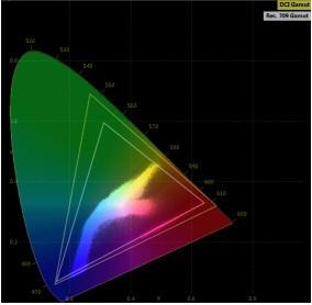 圖三:CIE色彩圖表顯示位於數位影院色域中的顏色,如何落於HD視訊傳輸的色域之外