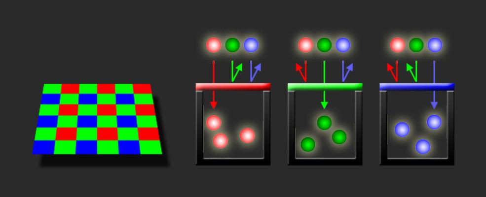 RED攝影機的拜爾樣式圖表