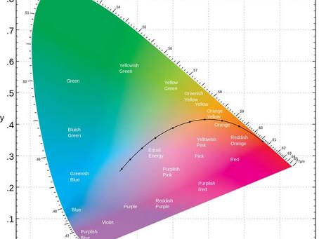 以 CIE 色彩空間色度圖為基礎的視訊監看
