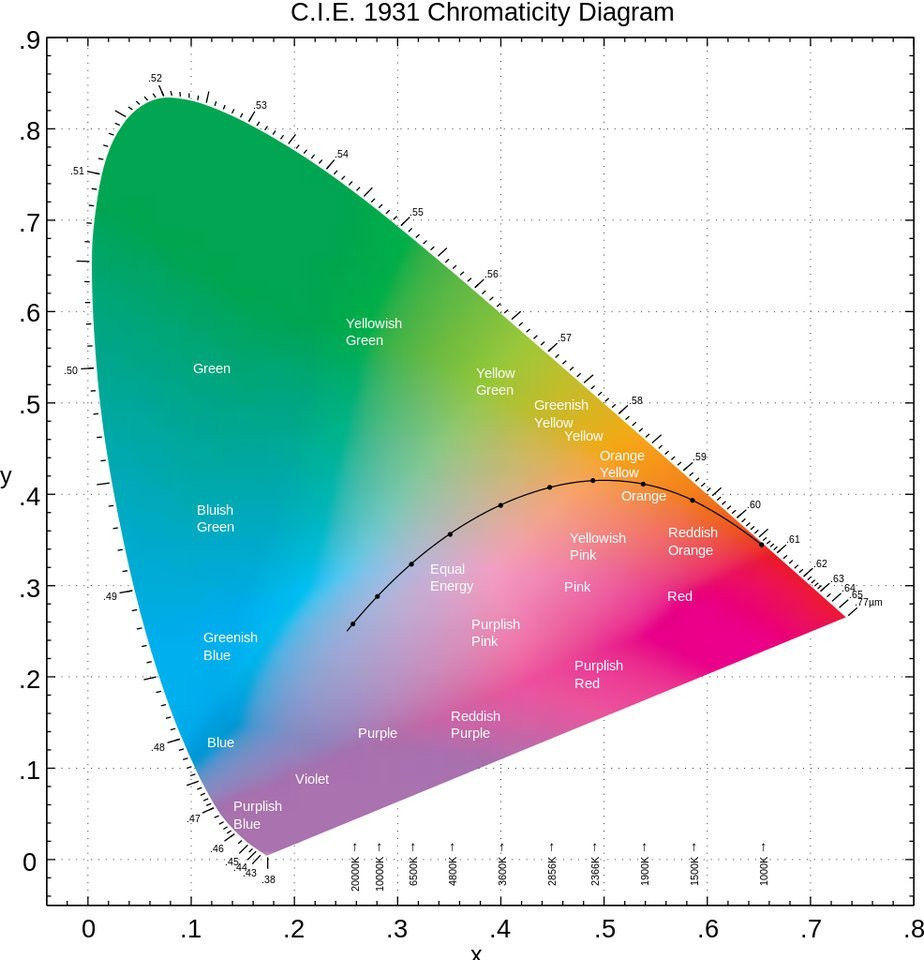 圖一:CIE1931色彩空間色度圖