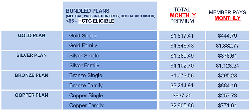 HCTC RATES.png