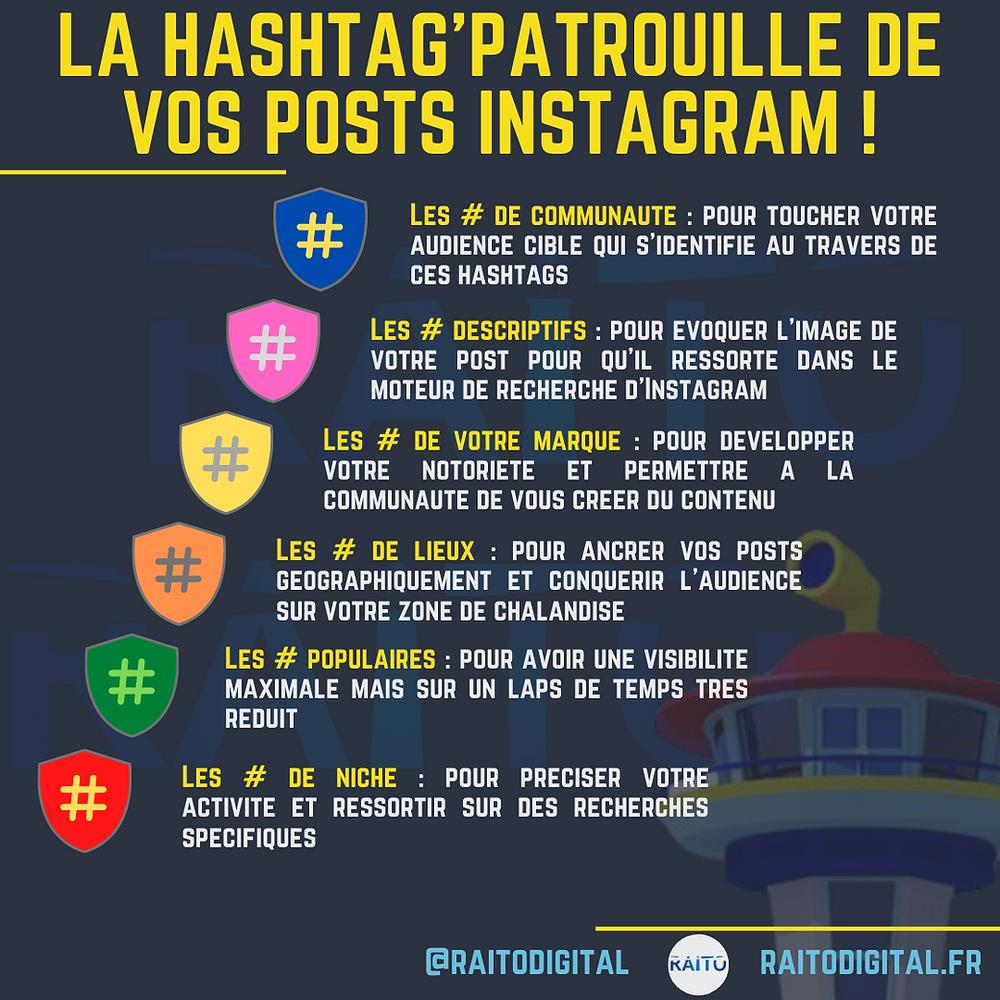 Infographie des Hashtags à utiliser sur Instagram