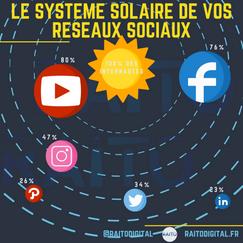 Le systeme solaire de vos reseaux sociau