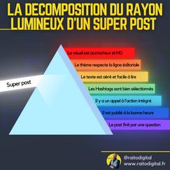 La décomposition du rayon lumineux d'un
