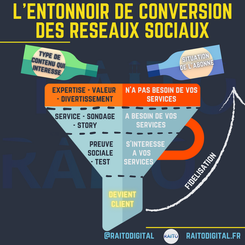 L'entonnoir de conversion des reseaux so
