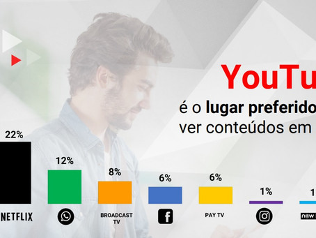 A maioria dos brasileiros usa o YouTube para estudar