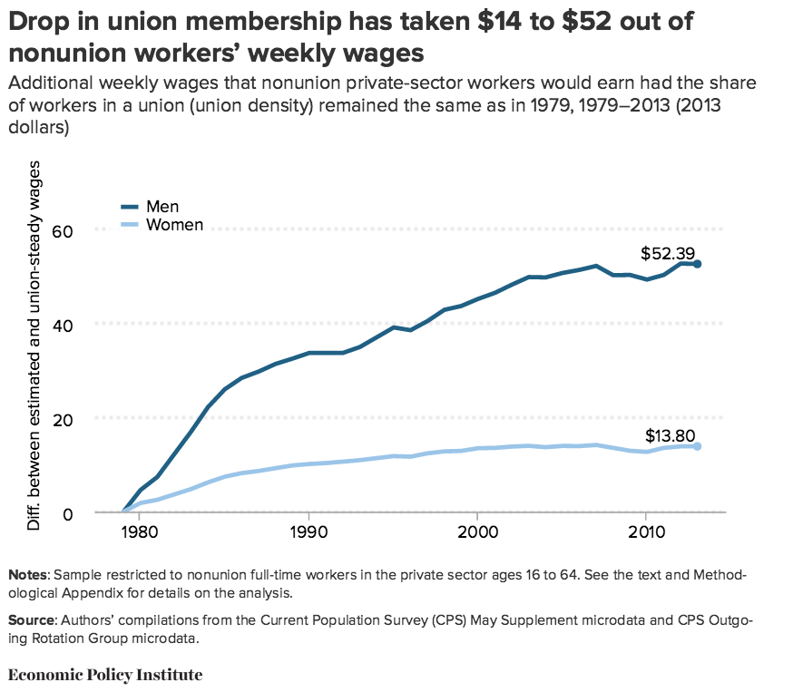 NEW STUDY: Unions Good for Members and Nonmembers Alike