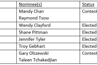 NOTICE: Executive Board Election