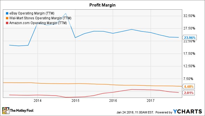 eBay Operating Margin Versus Amazon and Wal-Mart