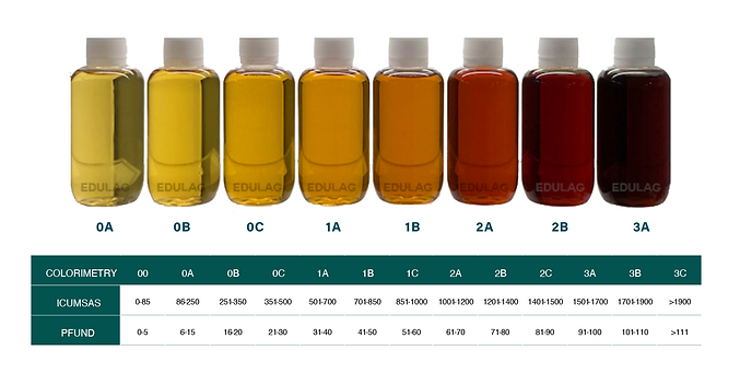 colorimetry agave syrup