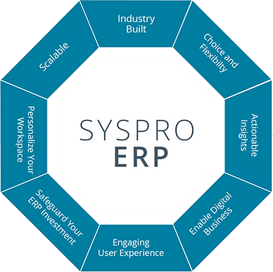 SYSPRO ERP Insights AI Robot Scheduling Data Transformation