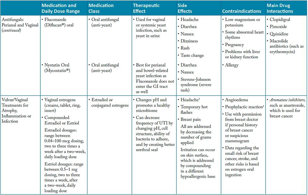 Medicaition (antifungal).png