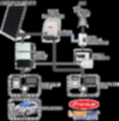 Schema funzionamento impianto Fronius e Solarwatt di LVGroup