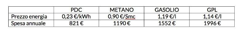 pannelli-solari, comparazione-costi