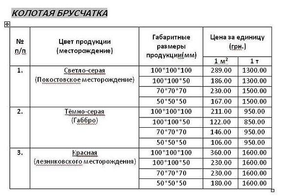 Ціни на вироби з граніту.