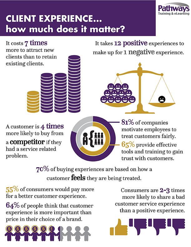 Client Experience infographic