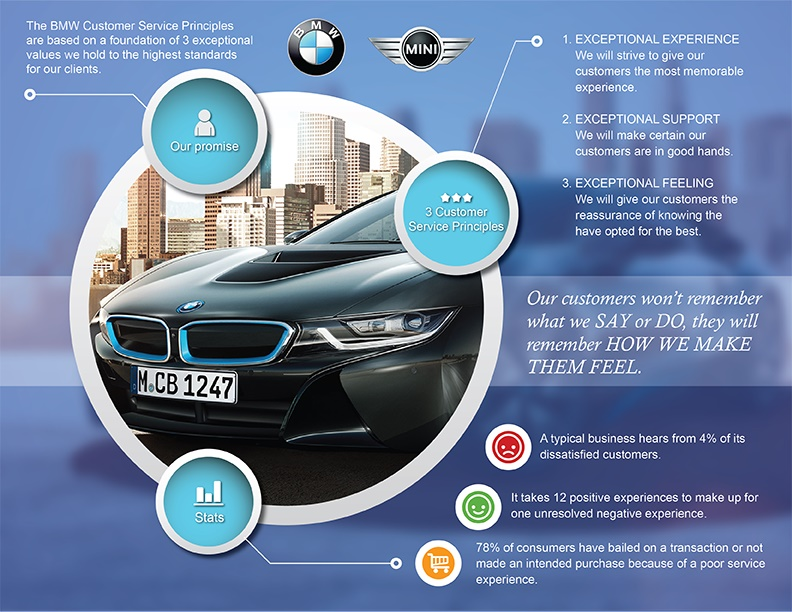 BMW Customer Service infographic