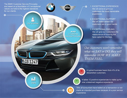 BMW Customer Service infographic